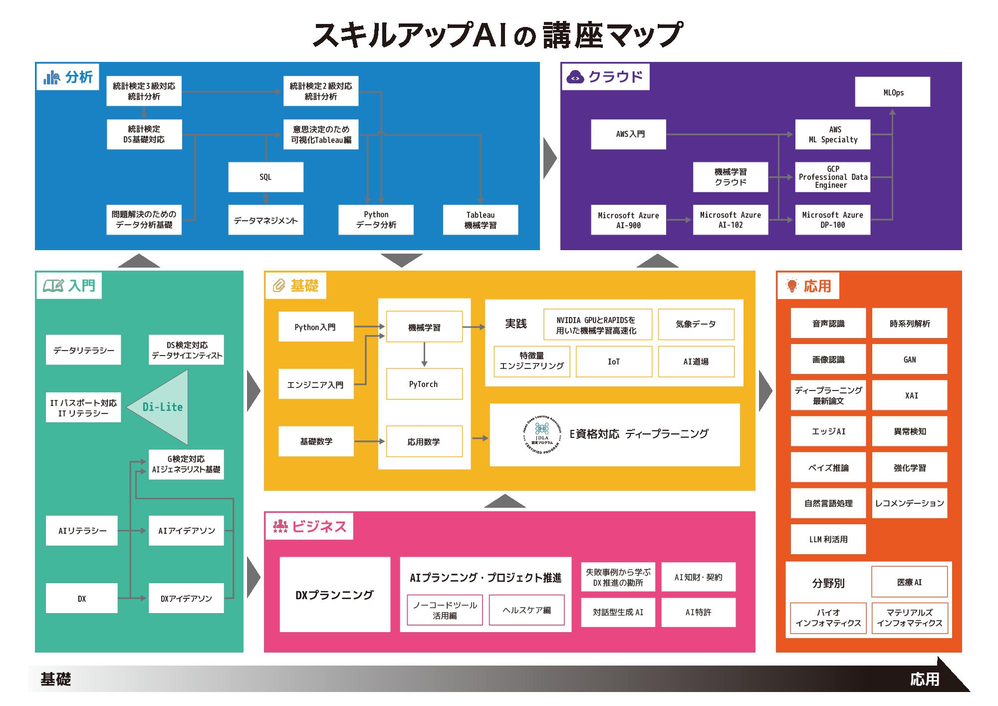 スキルアップAIの講座マップ