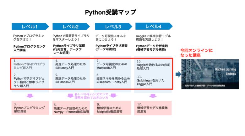 機械学習を始めるためのPython入門のオンライン講座がスタート!