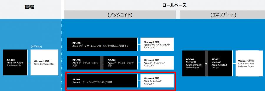 microsoft certifications1